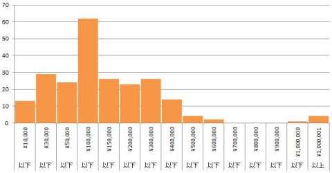 ボードゲーム消費金額2014