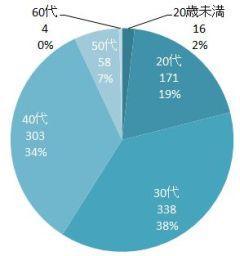 survey1-age.jpg