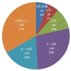 survey1-year.jpg