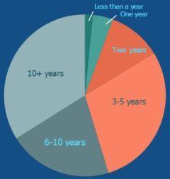survey1-year2.jpg
